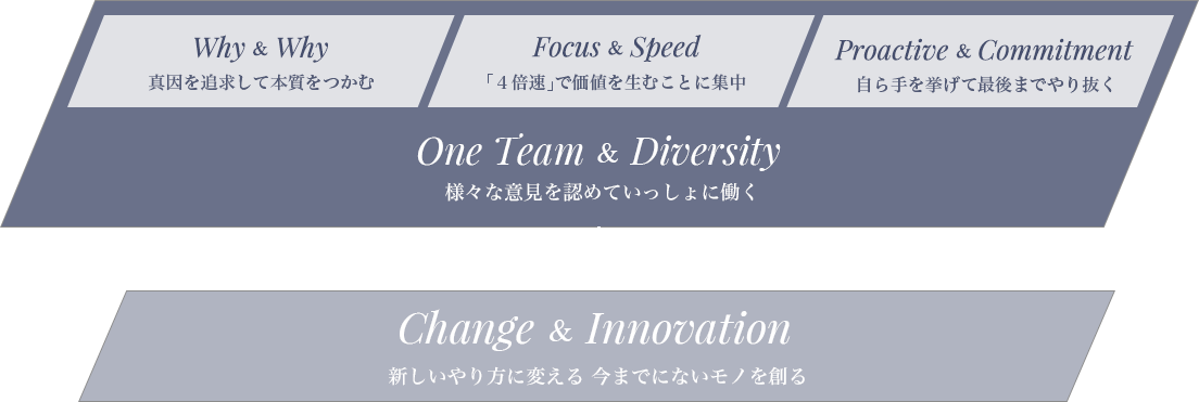 Why & Why Focus & Speed Proactive & Committment One Team & Diversity ↓ Change & Innovation